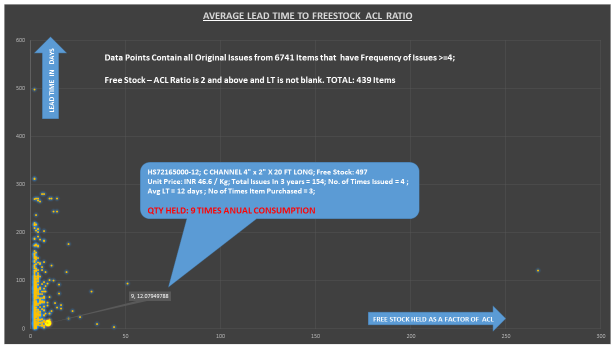 Average Lead Time Vs Free Stock (as a Factor of Annual Consumption)